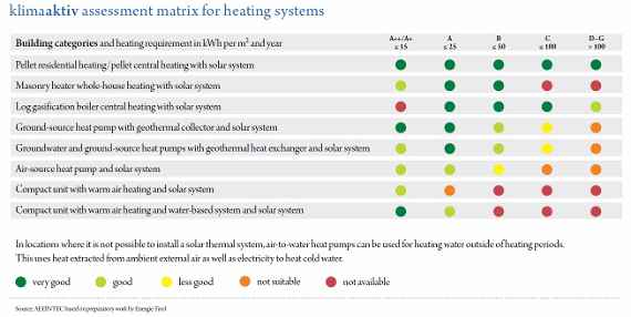 klimaaktiv heating systems, klimaaktiv EN