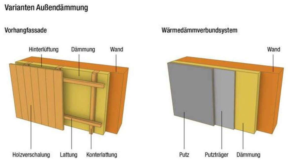 Dämmung Außenwand Material : au enwandd mmung klimaaktiv ~ A.2002-acura-tl-radio.info Haus und Dekorationen