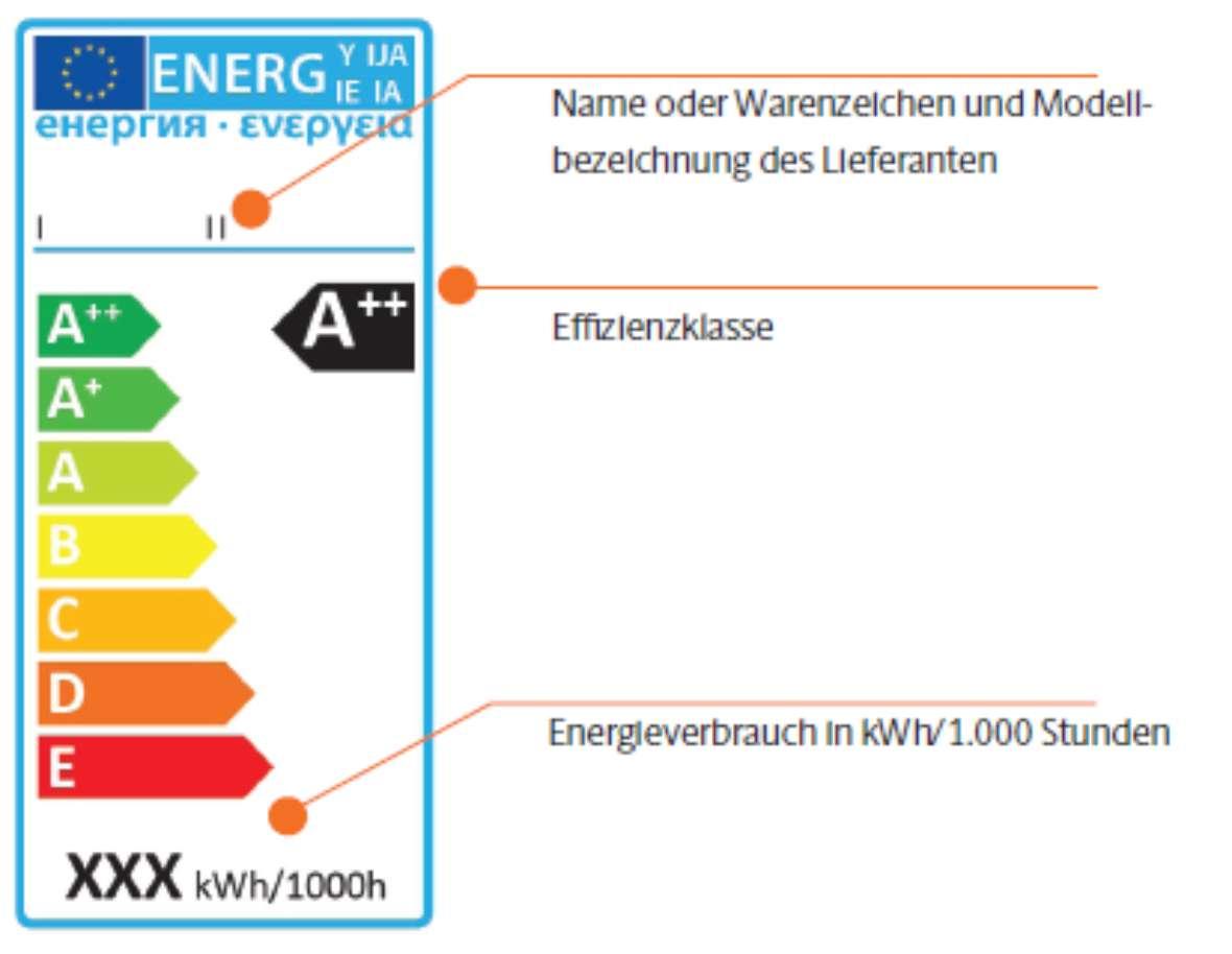 Das Neue Eu Label Fur Lampen Und Leuchten Klimaaktiv
