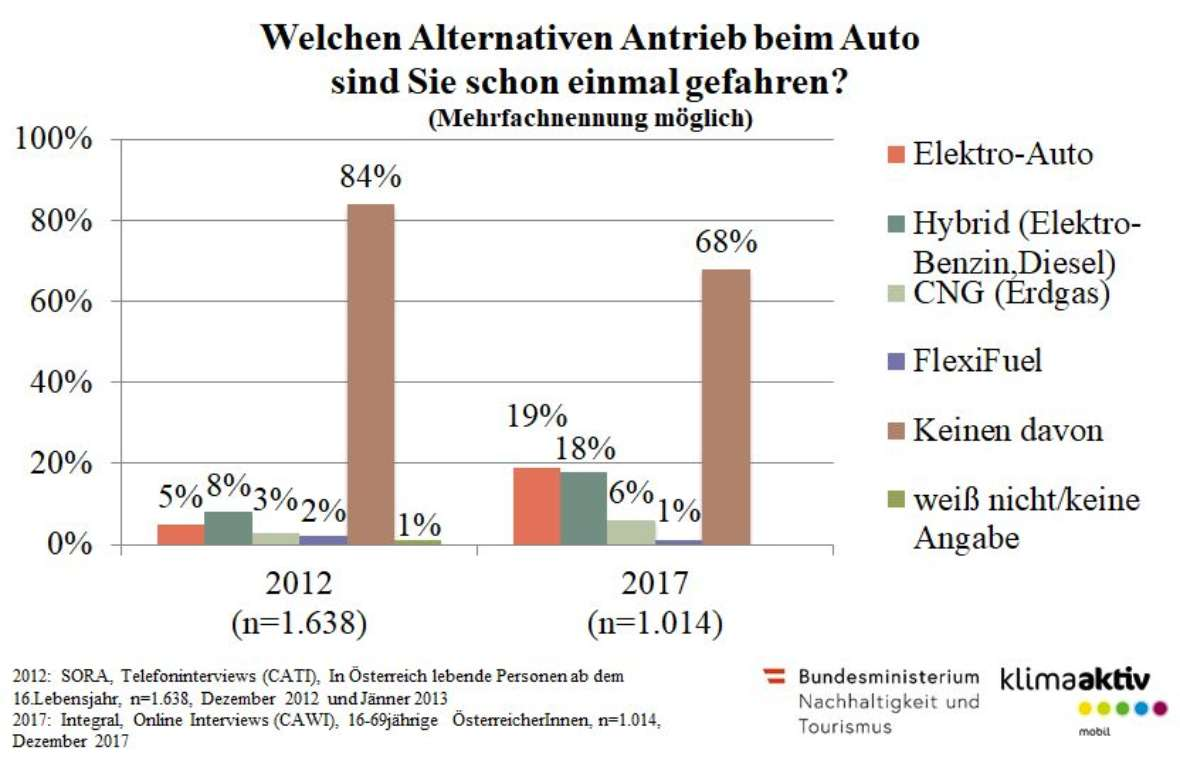 Alternative Antriebe - Umfrage klimaaktiv mobil 2018