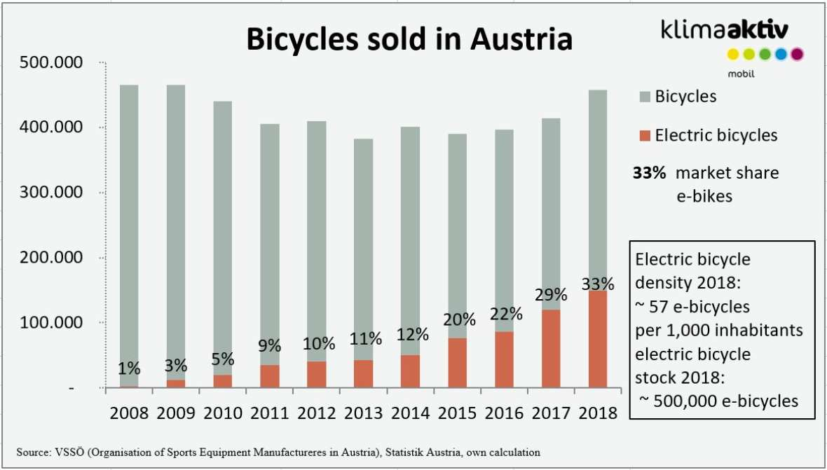 Bicycles and electric bikes sold in Austria 2018